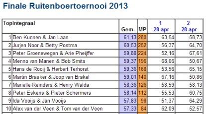 Finale Ruitenboer 2013