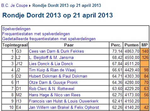 Rondje Dordt 2013 21 april